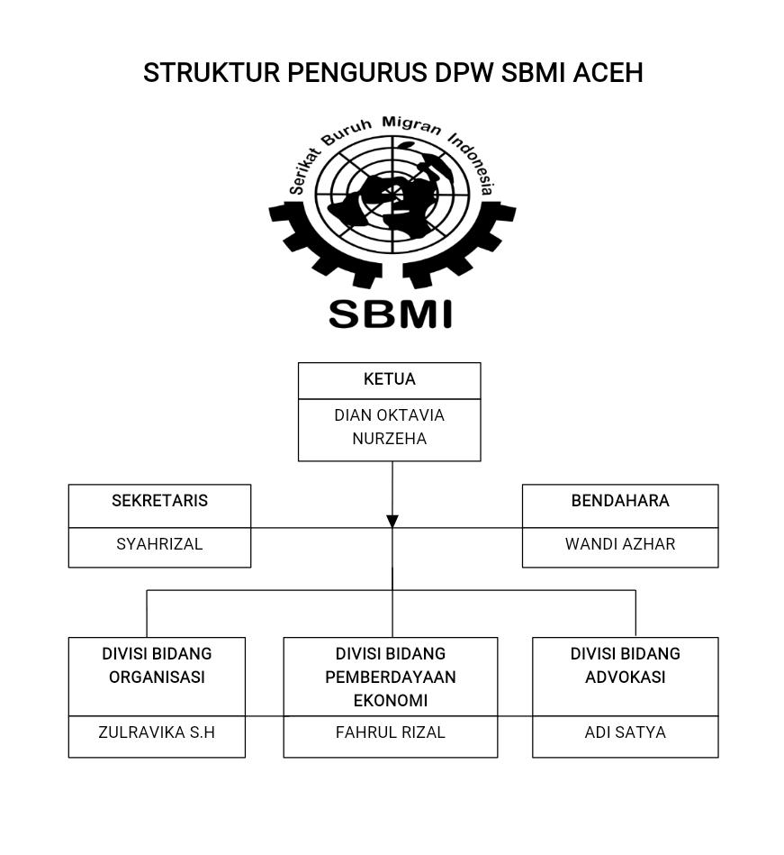 Dpw Sbmi Aceh Resmi Terbentuk Sbmi